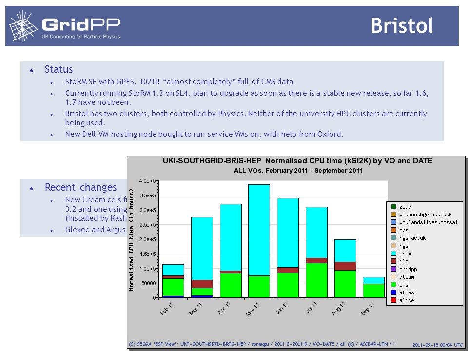 Bristol Status StoRM SE with GPFS, 102TB almost completely full of CMS data Currently running StoRM 1.3 on SL4, plan to upgrade as soon as there is a stable new release, so far 1.6, 1.7 have not been.