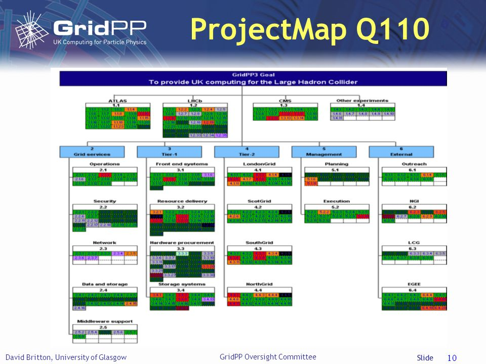 Slide ProjectMap Q110 David Britton, University of Glasgow 10 GridPP Oversight Committee