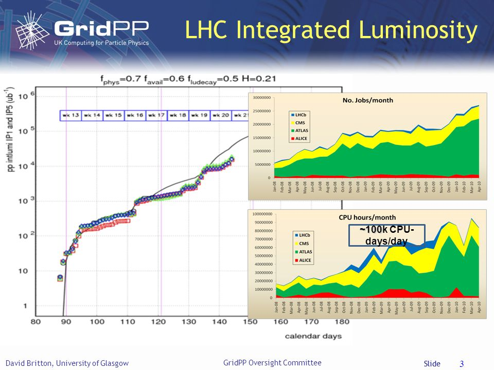 Slide LHC Integrated Luminosity David Britton, University of Glasgow 3 ~100 ~100k CPU- days/day GridPP Oversight Committee