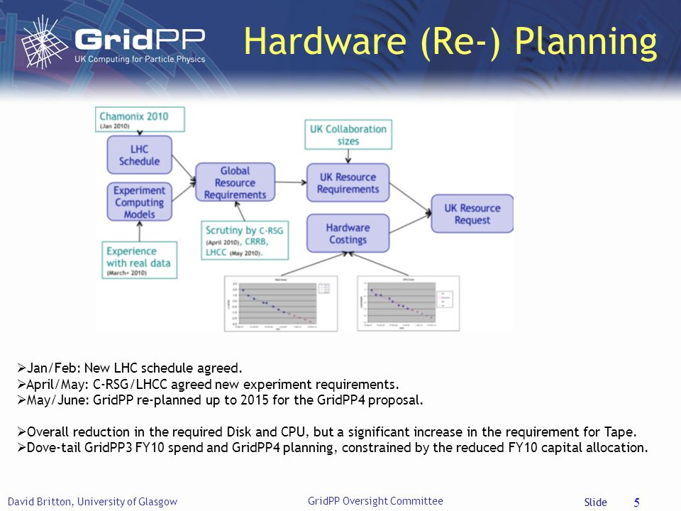 Slide Hardware (Re-) Planning David Britton, University of Glasgow 5 GridPP Oversight Committee Jan/Feb: New LHC schedule agreed.