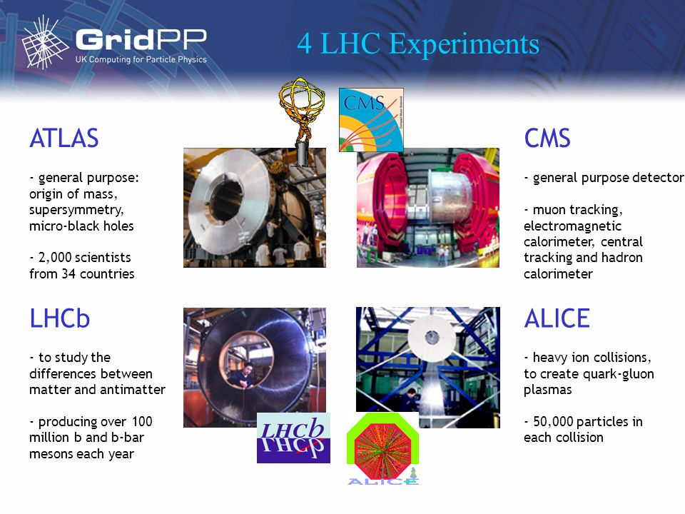 4 LHC Experiments ALICE - heavy ion collisions, to create quark-gluon plasmas - 50,000 particles in each collision LHCb - to study the differences between matter and antimatter - producing over 100 million b and b-bar mesons each year ATLAS - general purpose: origin of mass, supersymmetry, micro-black holes - 2,000 scientists from 34 countries CMS - general purpose detector - muon tracking, electromagnetic calorimeter, central tracking and hadron calorimeter