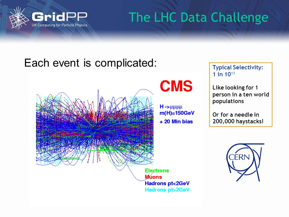 Each event is complicated: The LHC Data Challenge Typical Selectivity: 1 in 10 11 Like looking for 1 person in a ten world populations Or for a needle in 200,000 haystacks!