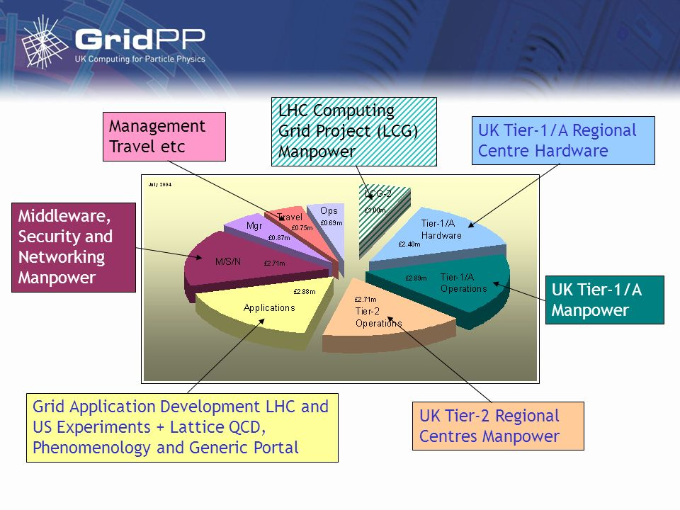 Management Travel etc UK Tier-1/A Regional Centre Hardware UK Tier-2 Regional Centres Manpower UK Tier-1/A Manpower LHC Computing Grid Project (LCG) M