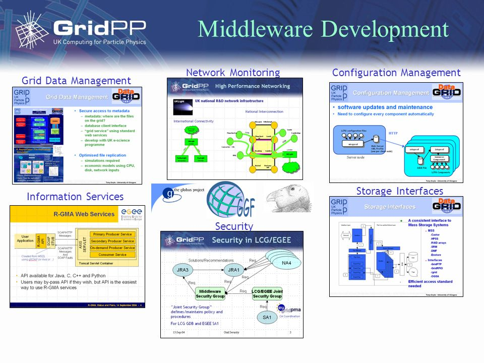 Middleware Development Configuration Management Storage Interfaces Network Monitoring Security Information Services Grid Data Management