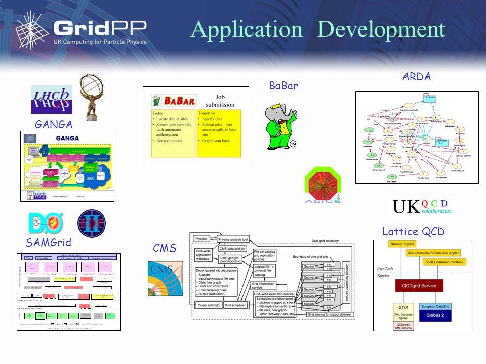 Application Development GANGA SAMGrid Lattice QCD ARDA CMS BaBar