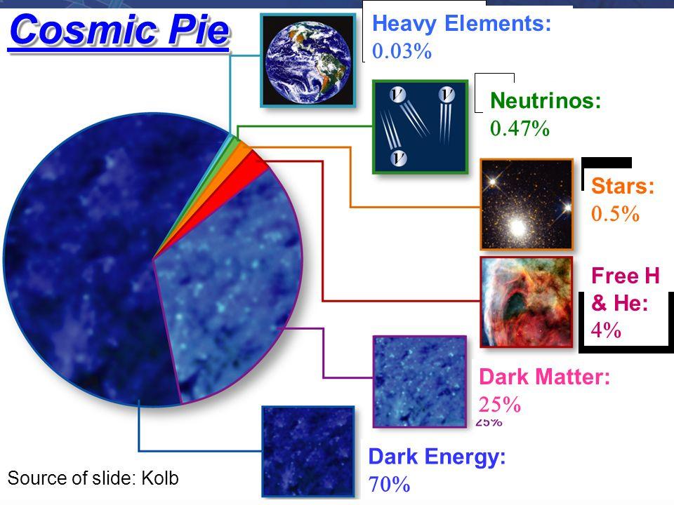 Dark Matter: Dark Energy: Stars: Free H & He: Cosmic Pie Heavy Elements: Neutrinos: Source of slide: Kolb