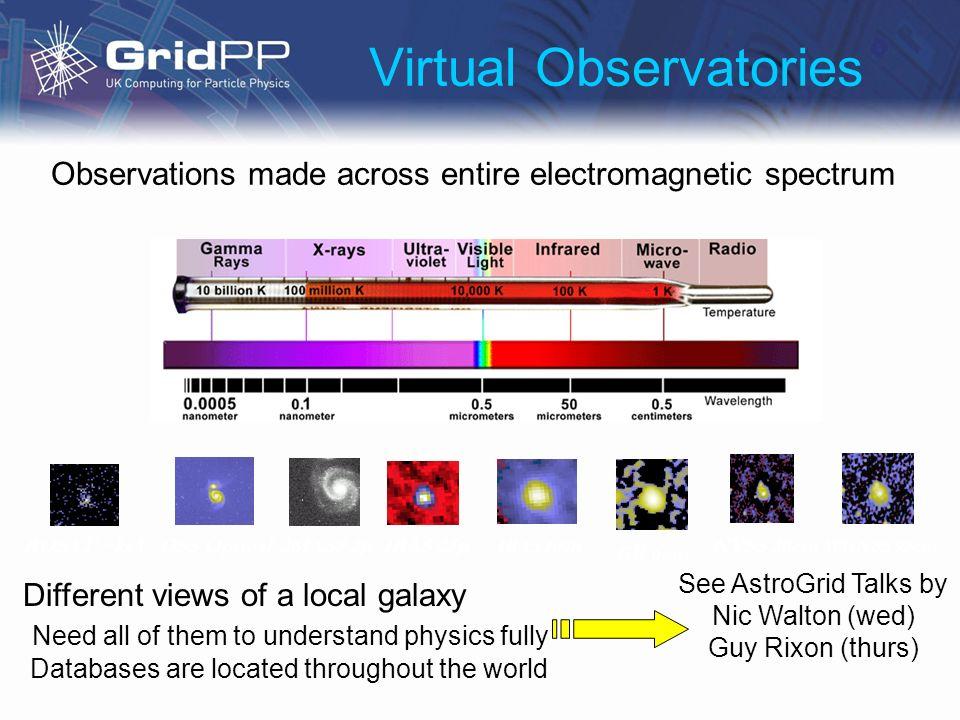 Virtual Observatories IRAS 25 2MASS 2 DSS Optical IRAS 100 NVSS 20cm GB 6cm ROSAT ~keV WENSS 92cm Observations made across entire electromagnetic spec