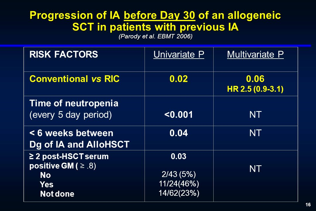 16 Progression of IA before Day 30 of an allogeneic SCT in patients with previous IA (Parody et al.