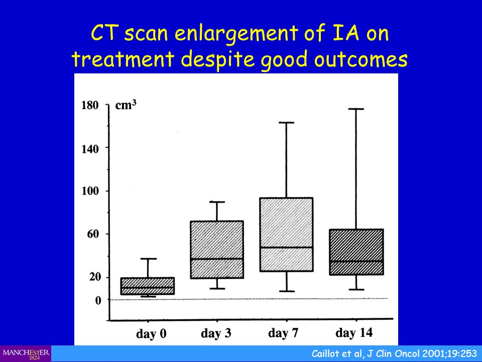 CT scan enlargement of IA on treatment despite good outcomes Caillot et al, J Clin Oncol 2001;19:253