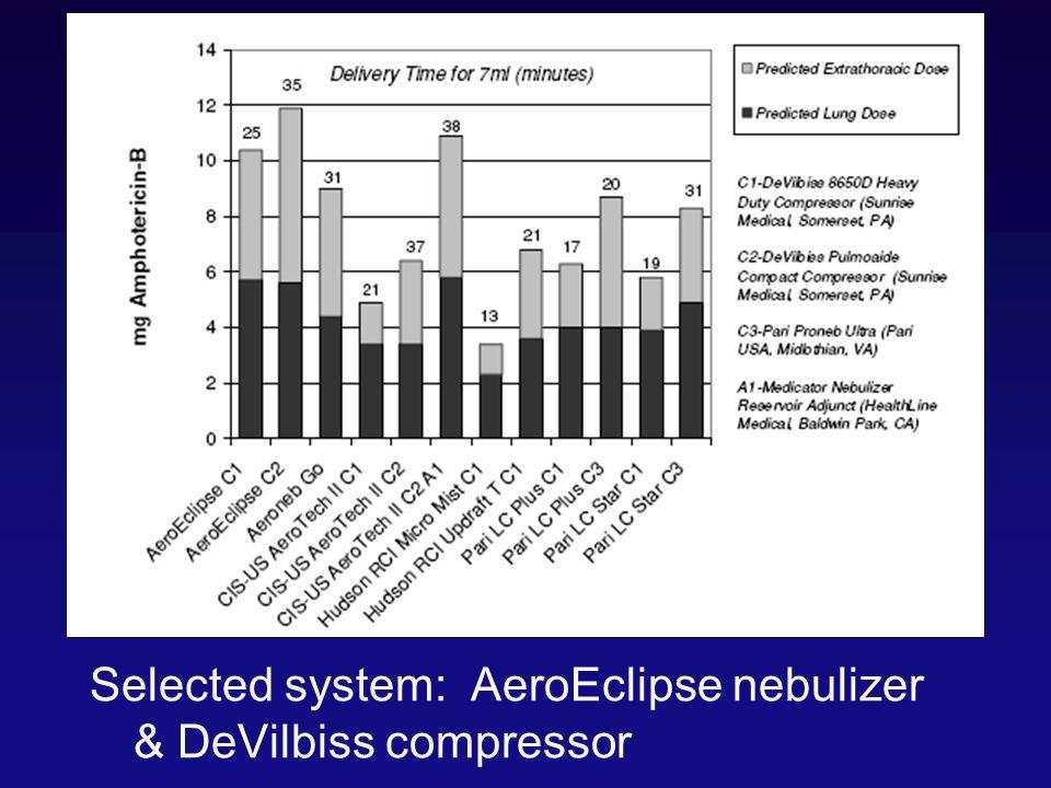 Selected system: AeroEclipse nebulizer & DeVilbiss compressor