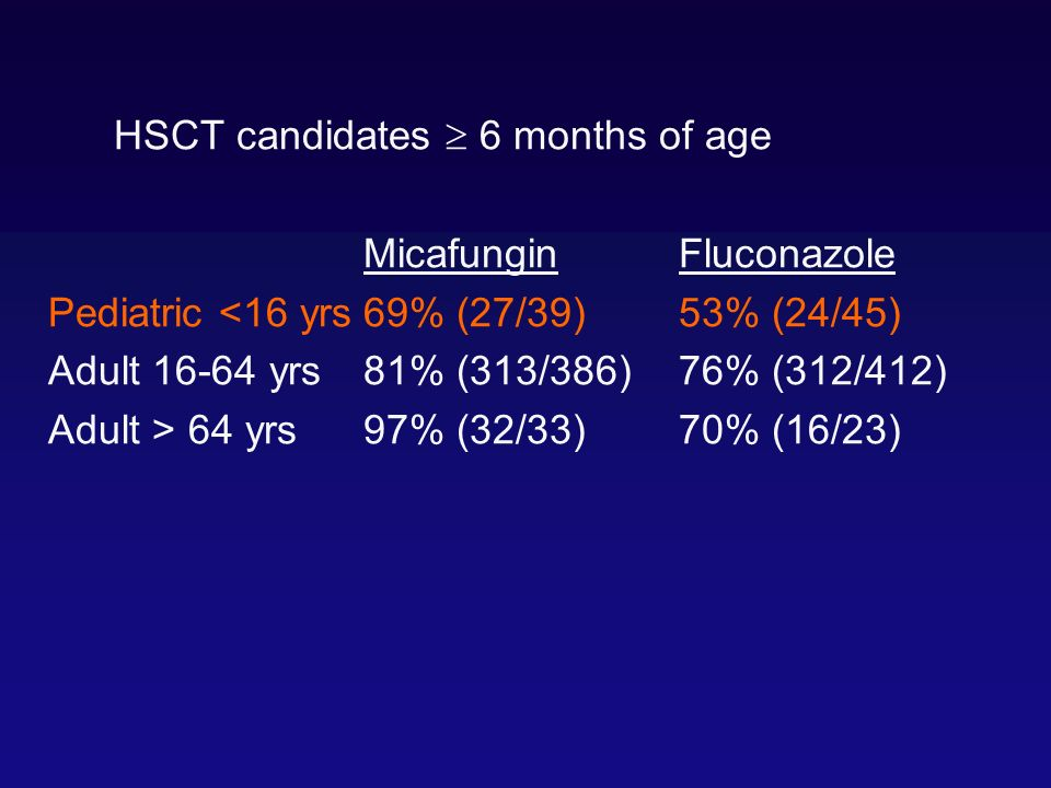 HSCT candidates 6 months of age MicafunginFluconazole Pediatric <16 yrs69% (27/39)53% (24/45) Adult 16-64 yrs81% (313/386)76% (312/412) Adult > 64 yrs