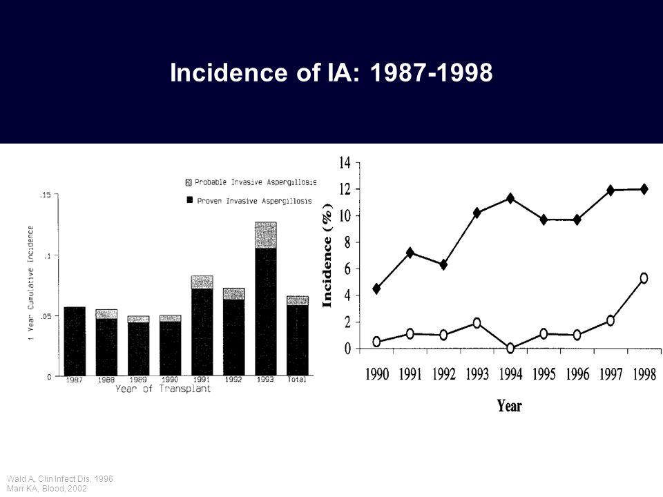 Incidence of IA: 1987-1998 Wald A, Clin Infect Dis, 1996 Marr KA, Blood, 2002