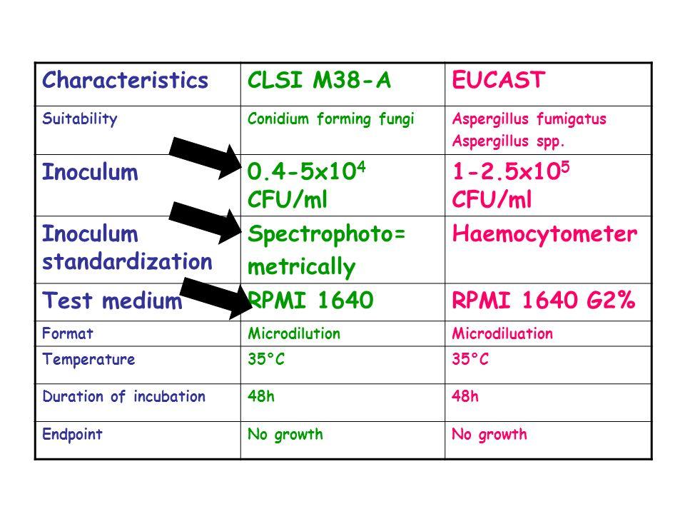 CharacteristicsCLSI M38-AEUCAST SuitabilityConidium forming fungiAspergillus fumigatus Aspergillus spp. Inoculum0.4-5x10 4 CFU/ml 1-2.5x10 5 CFU/ml In