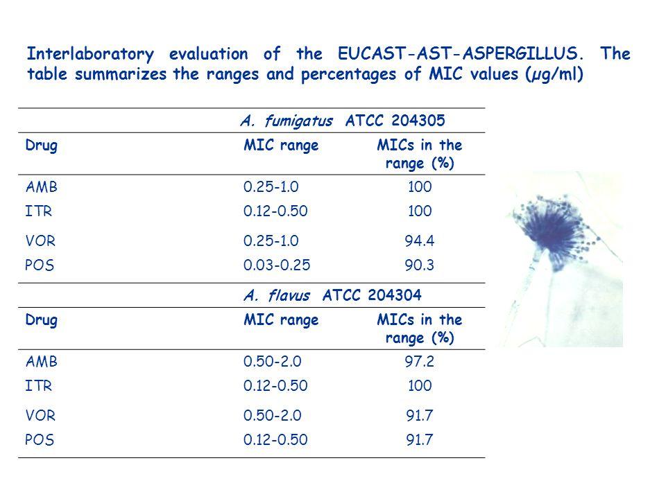 A. fumigatus ATCC 204305 DrugMIC rangeMICs in the range (%) AMB0.25-1.0100 ITR0.12-0.50100 VOR0.25-1.094.4 POS0.03-0.2590.3 A. flavus ATCC 204304 Drug