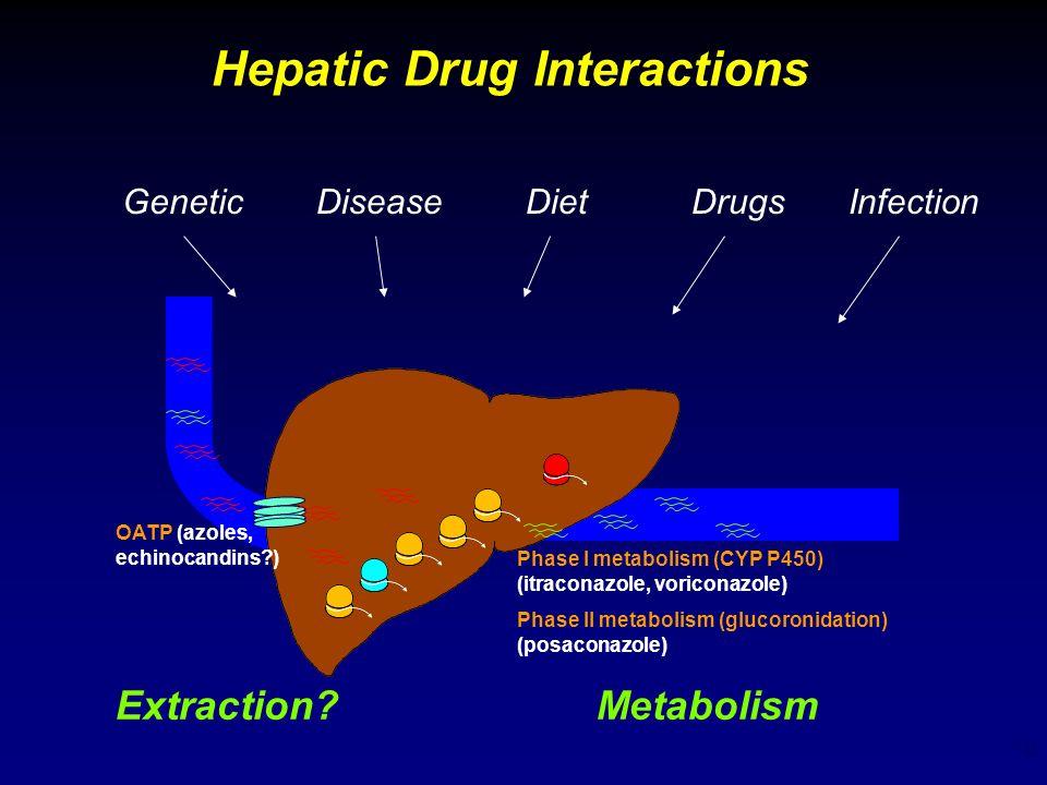 10 Hepatic Drug Interactions OATP (azoles, echinocandins?) Phase I metabolism (CYP P450) (itraconazole, voriconazole) Phase II metabolism (glucoronida