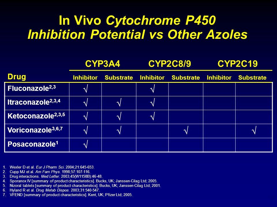 12 In Vivo Cytochrome P450 Inhibition Potential vs Other Azoles 1.Wexler D et al. Eur J Pharm Sci. 2004;21:645-653. 2.Cupp MJ et al. Am Fam Phys. 1998