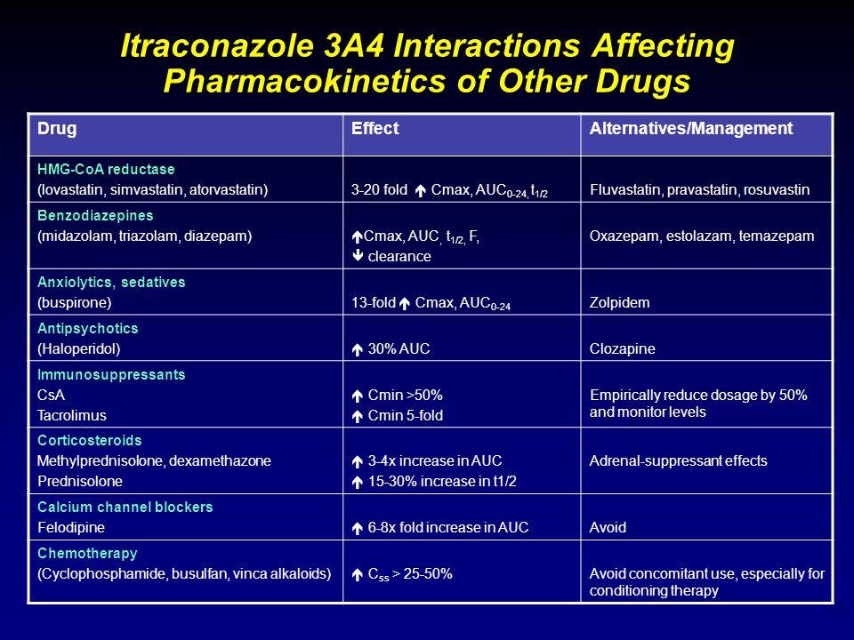 13 Itraconazole 3A4 Interactions Affecting Pharmacokinetics of Other Drugs DrugEffectAlternatives/Management HMG-CoA reductase (lovastatin, simvastati