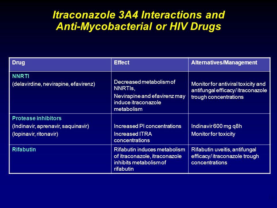 15 Itraconazole 3A4 Interactions and Anti-Mycobacterial or HIV Drugs DrugEffectAlternatives/Management NNRTI (delavirdine, nevirapine, efavirenz) Decr