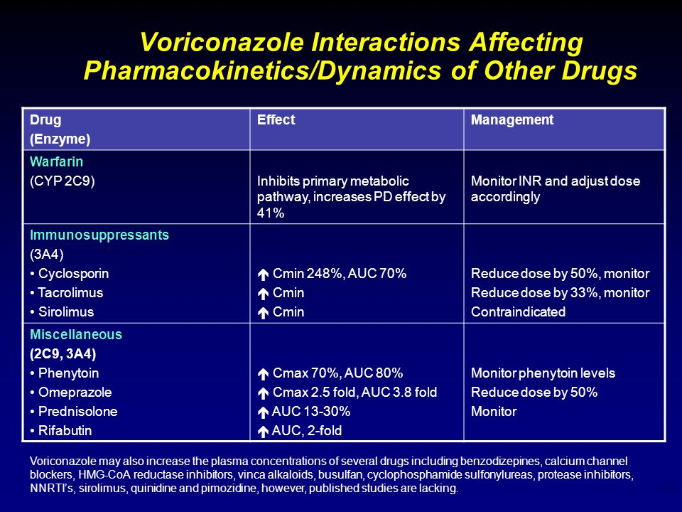 16 Voriconazole Interactions Affecting Pharmacokinetics/Dynamics of Other Drugs Drug (Enzyme) EffectManagement Warfarin (CYP 2C9)Inhibits primary meta