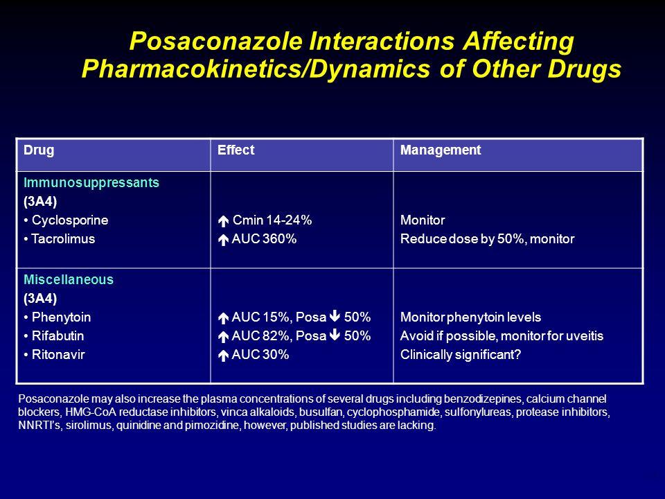 17 Posaconazole Interactions Affecting Pharmacokinetics/Dynamics of Other Drugs DrugEffectManagement Immunosuppressants (3A4) Cyclosporine Tacrolimus
