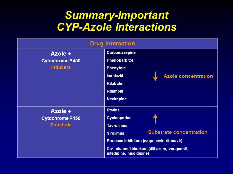 18 Summary-Important CYP-Azole Interactions Drug Interaction Azole + Cytochrome P450 Inducers Carbamazepine Phenobarbitol Phenytoin Isoniazid Rifabuti
