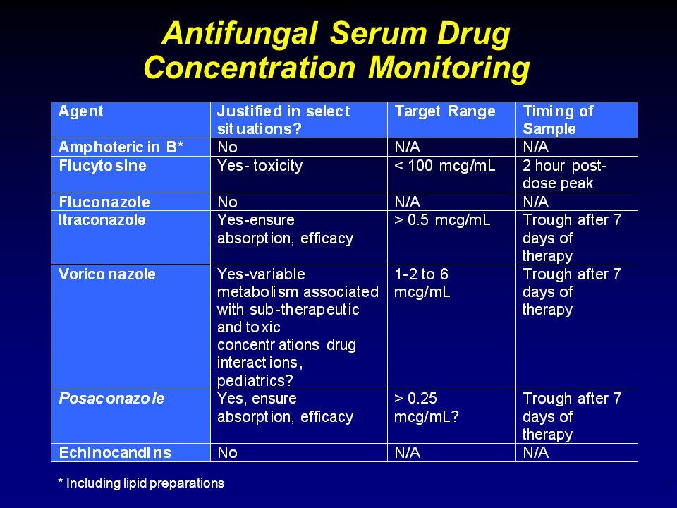 19 Antifungal Serum Drug Concentration Monitoring * Including lipid preparations