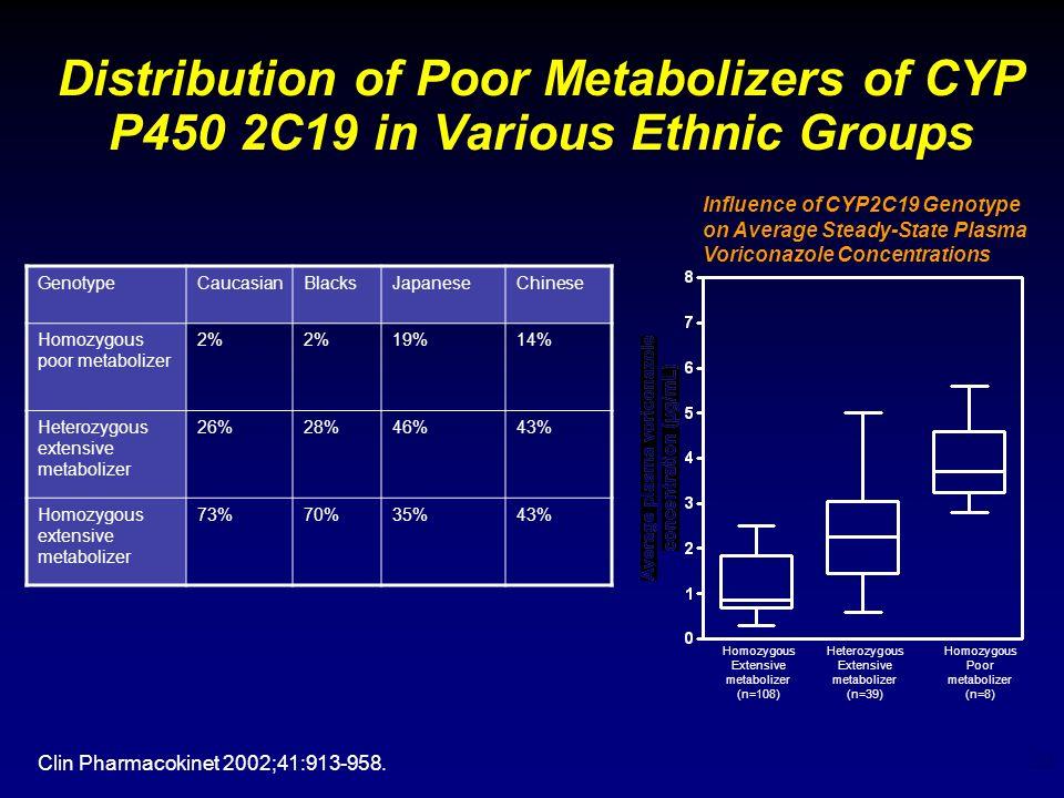 20 Distribution of Poor Metabolizers of CYP P450 2C19 in Various Ethnic Groups Clin Pharmacokinet 2002;41:913-958. GenotypeCaucasianBlacksJapaneseChin