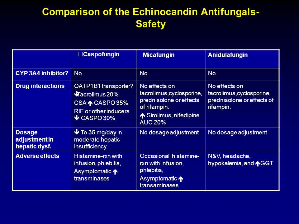 Caspofungin MicafunginAnidulafungin CYP 3A4 inhibitor?No Drug interactionsOATP1B1 transporter? Tacrolimus 20% CSA CASPO 35% RIF or other inducers CASP