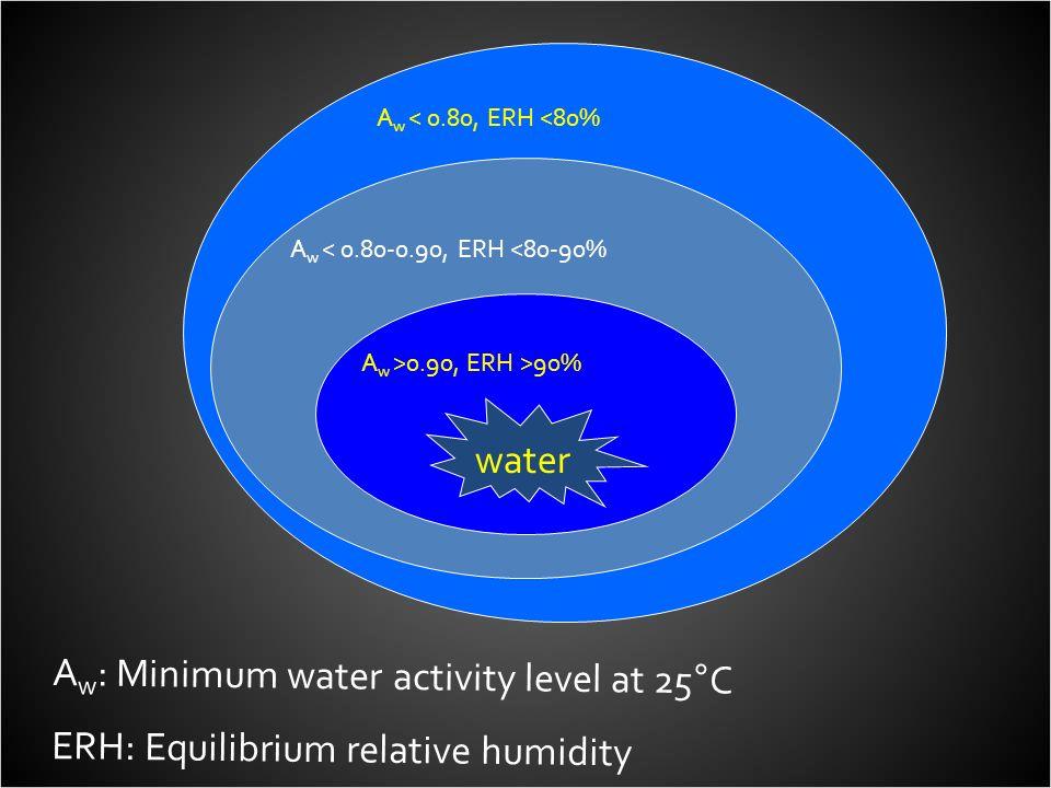 A w : Minimum water activity level at 25°C ERH: Equilibrium relative humidity A w < 0.80, ERH <80% A w < 0.80-0.90, ERH <80-90% A w >0.90, ERH >90% wa