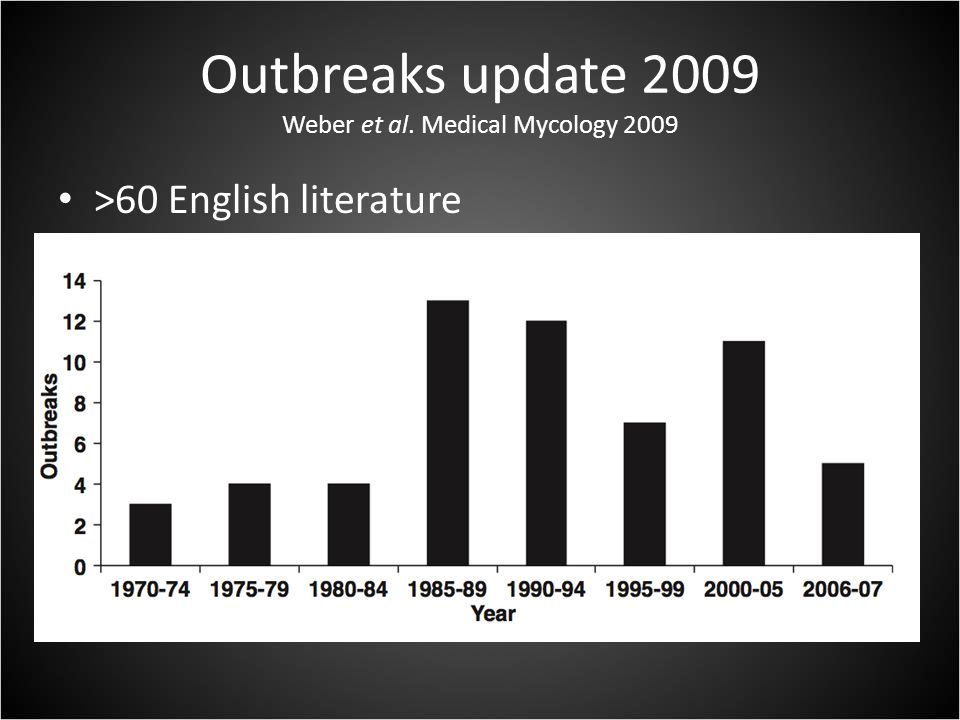 Outbreaks update 2009 Weber et al. Medical Mycology 2009 >60 English literature