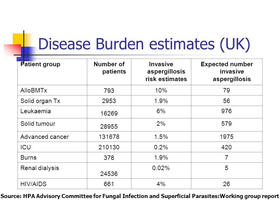 Aspergillus incidence Source:CDC Atlanta courtesy D Warnock