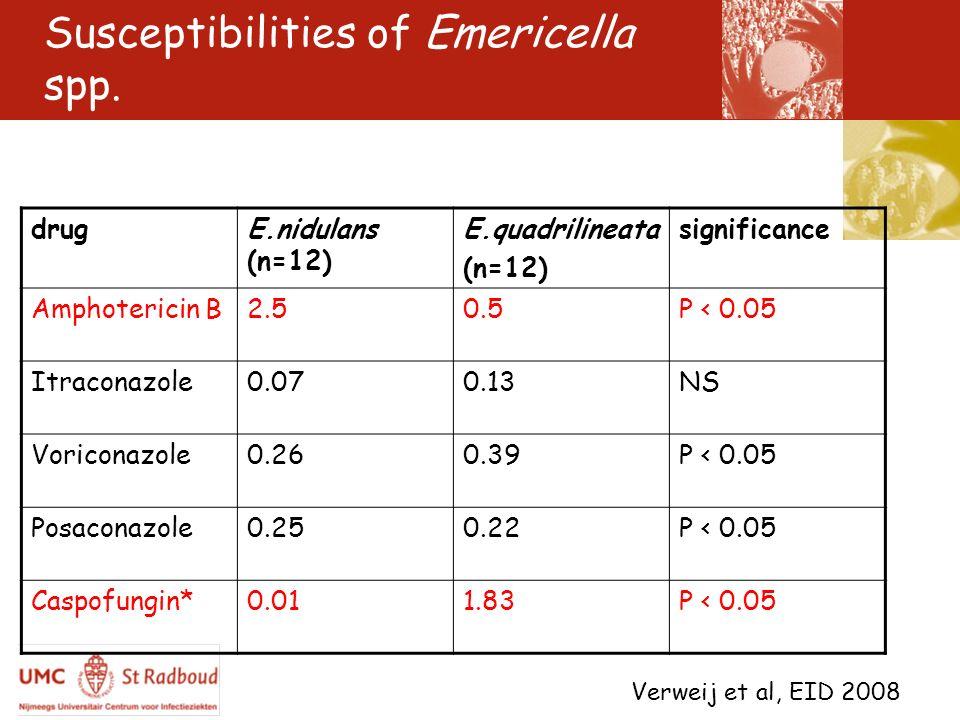 Susceptibilities of Emericella spp. drugE.nidulans (n=12) E.quadrilineata (n=12) significance Amphotericin B2.50.5P < 0.05 Itraconazole0.070.13NS Vori