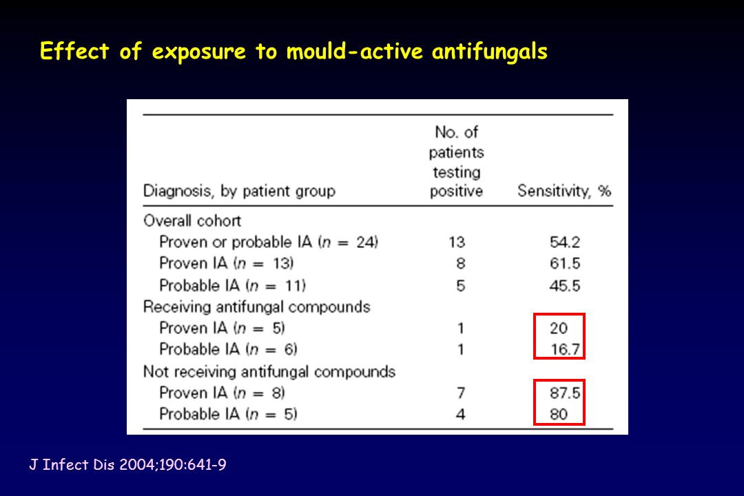 J Infect Dis 2004;190:641-9 Effect of exposure to mould-active antifungals