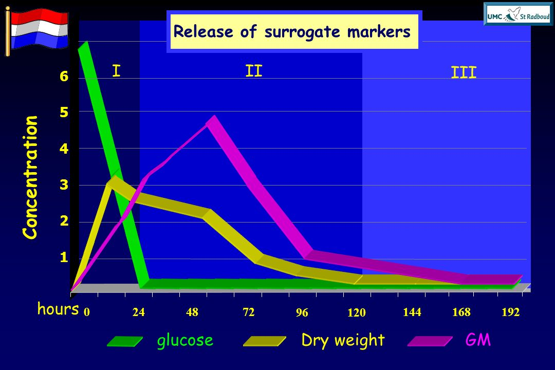 Concentration 76543217654321 0244872 96120 144168192 hours Release of surrogate markers glucoseDry weightGM III III