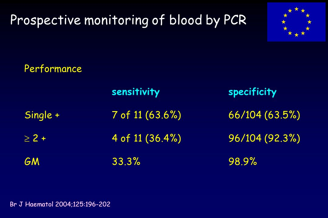 Prospective monitoring of blood by PCR Performance sensitivityspecificity Single +7 of 11 (63.6%)66/104 (63.5%) 2 +4 of 11 (36.4%)96/104 (92.3%) GM33.