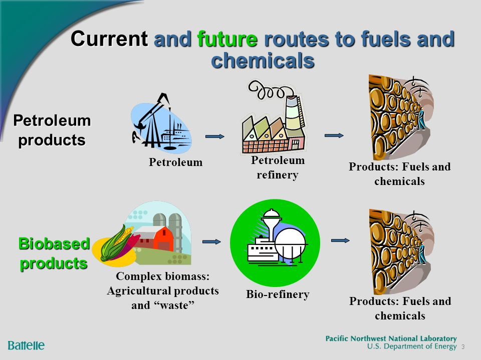 3 Current and future routes to fuels and chemicals Petroleum refinery Products: Fuels and chemicals Bio-refinery Complex biomass: Agricultural products and waste Products: Fuels and chemicals Petroleum products Biobased products