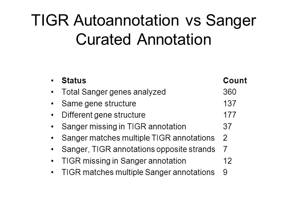 TIGR Autoannotation vs Sanger Curated Annotation StatusCount Total Sanger genes analyzed360 Same gene structure137 Different gene structure177 Sanger missing in TIGR annotation37 Sanger matches multiple TIGR annotations2 Sanger, TIGR annotations opposite strands7 TIGR missing in Sanger annotation12 TIGR matches multiple Sanger annotations9