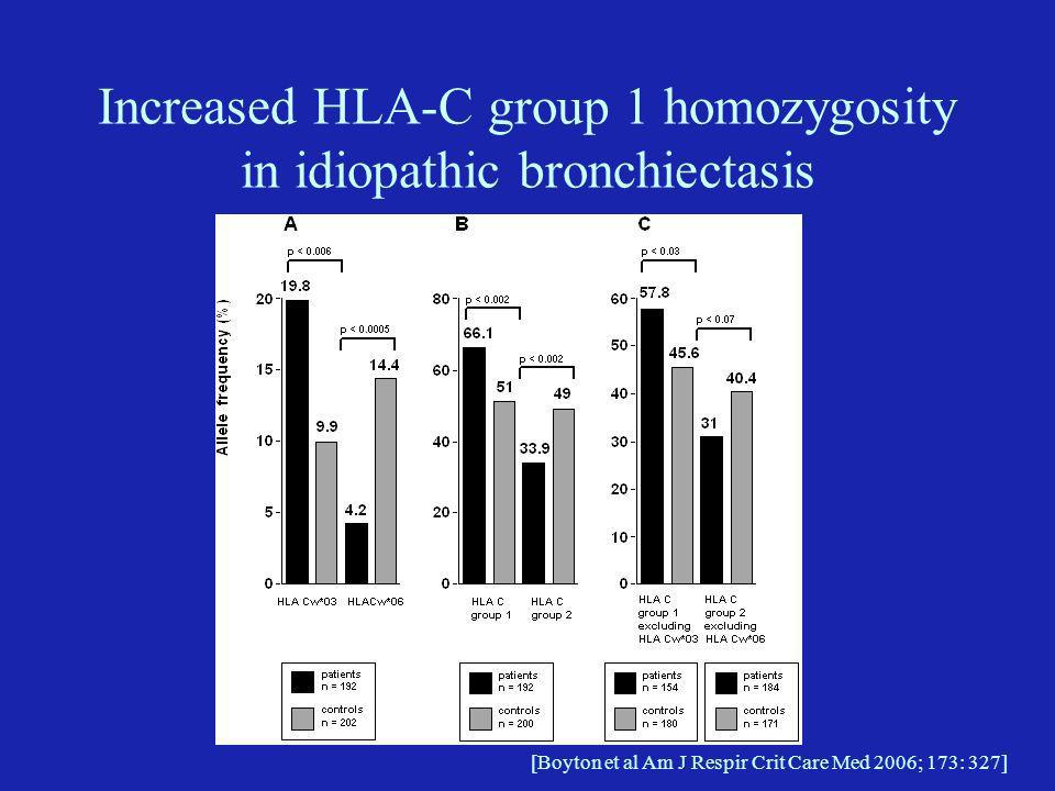 HLA-C Group 1 homozygosity plus stimulatory KIRs associated with susceptibility to idiopathic bronchiectasis [Boyton et al Am J Respir Crit Care Med 2006; 173: 327]