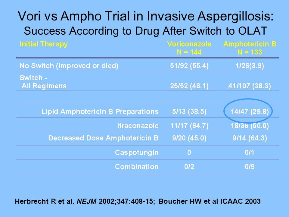 Vori vs Ampho Trial in Invasive Aspergillosis: Success According to Drug After Switch to OLAT Herbrecht R et al. NEJM 2002;347:408-15; Boucher HW et a