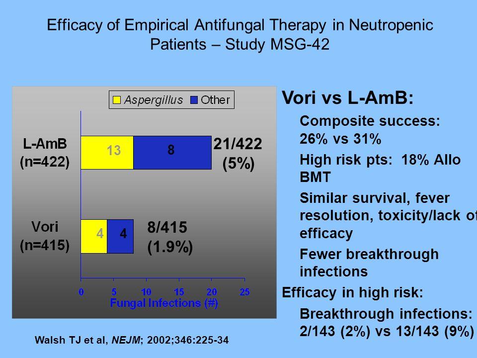 Efficacy of Empirical Antifungal Therapy in Neutropenic Patients – Study MSG-42 Walsh TJ et al, NEJM; 2002;346:225-34 21/422 (5%) 8/415 (1.9%) Vori vs