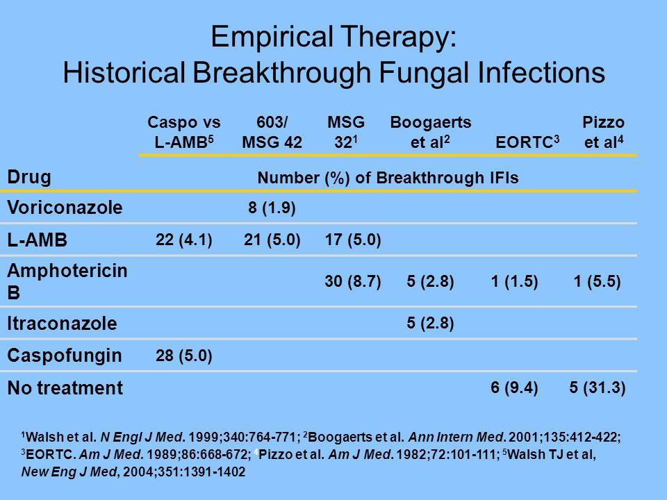 Empirical Therapy: Historical Breakthrough Fungal Infections 1 Walsh et al. N Engl J Med. 1999;340:764-771; 2 Boogaerts et al. Ann Intern Med. 2001;13