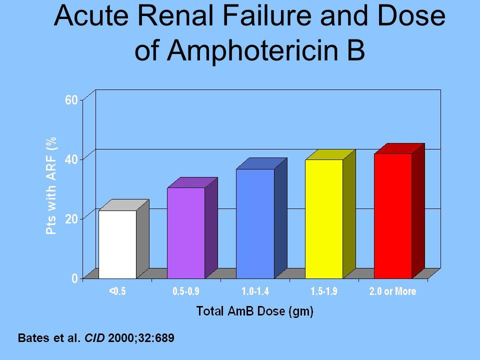 Acute Renal Failure and Dose of Amphotericin B Bates et al. CID 2000;32:689