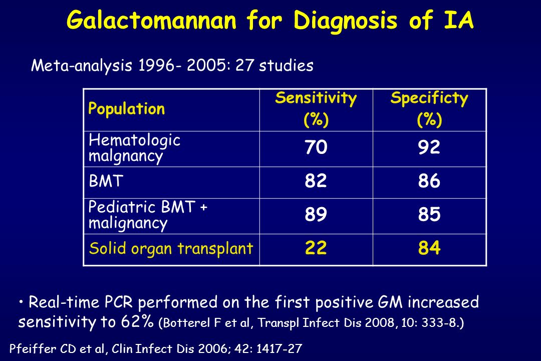 Galactomannan for Diagnosis of IA Population Sensitivity (%) Specificty (%) Hematologic malgnancy 7092 BMT 8286 Pediatric BMT + malignancy 8985 Solid