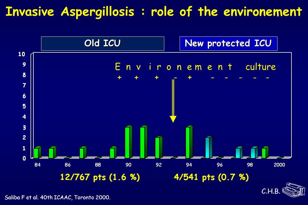 E n v i r o n e m e n t culture Old ICU New protected ICU 12/767 pts (1.6 %)4/541 pts (0.7 %) ++ + ---+- - - Saliba F et al. 40th ICAAC, Toronto 2000.
