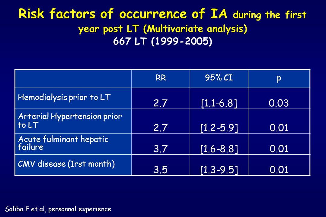 RR95% CIp Hemodialysis prior to LT 2.7[1.1-6.8]0.03 Arterial Hypertension prior to LT 2.7[1.2-5.9]0.01 Acute fulminant hepatic failure 3.7[1.6-8.8]0.0