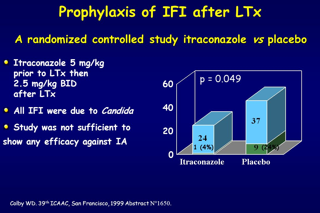 A randomized controlled study itraconazole vs placebo Colby WD. 39 th ICAAC, San Francisco, 1999 Abstract N°1650. Prophylaxis of IFI after LTx Itracon