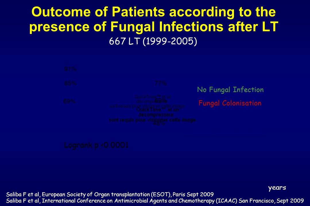 Outcome of Patients according to the presence of Fungal Infections after LT 85% 69% 91% 69% 48% 77% Logrank p <0.0001 No Fungal Infection Fungal Colon