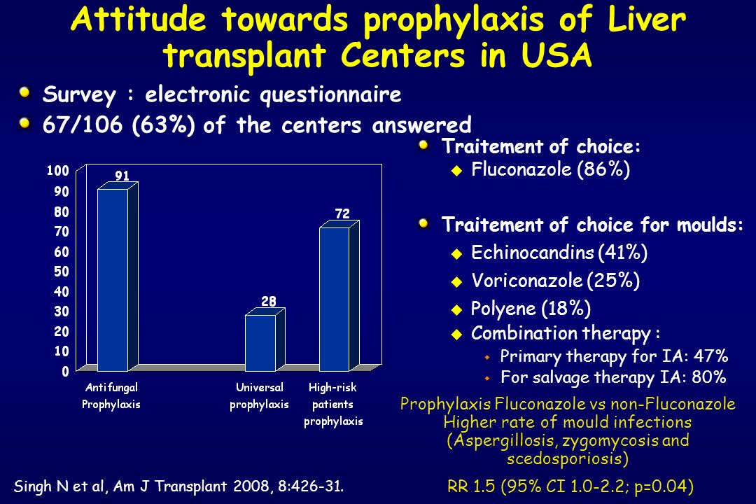 Attitude towards prophylaxis of Liver transplant Centers in USA Traitement of choice: u Fluconazole (86%) Traitement of choice for moulds: u Echinocan