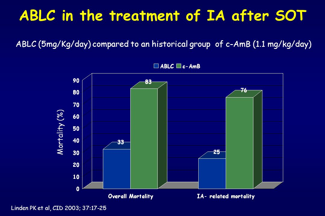 ABLC in the treatment of IA after SOT Linden PK et al, CID 2003; 37:17-25 ABLC (5mg/Kg/day) compared to an historical group of c-AmB (1.1 mg/kg/day) M