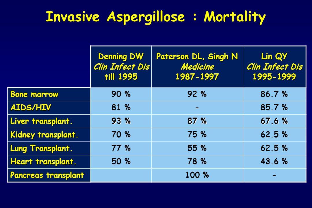 Denning DW Clin Infect Dis till 1995 Paterson DL, Singh N Medicine1987-1997 Lin QY Clin Infect Dis 1995-1999 Bone marrow 90 %92 %86.7 % AIDS/HIV81 %-8